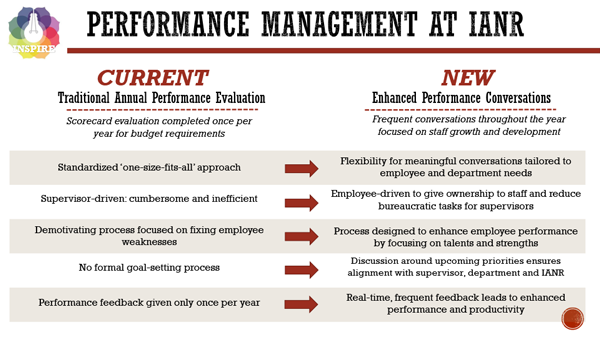 Preview of the Performance Management Powerpoint